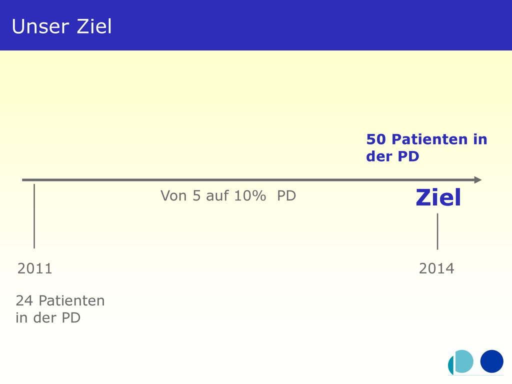 Ziel Unser Ziel 50 Patienten in der PD Von 5 auf 10% PD 2011 2014