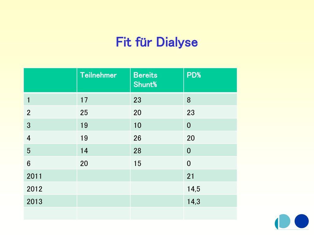 Fit für Dialyse Teilnehmer Bereits Shunt% PD% 1 17 23 8 2 25 20 3 19
