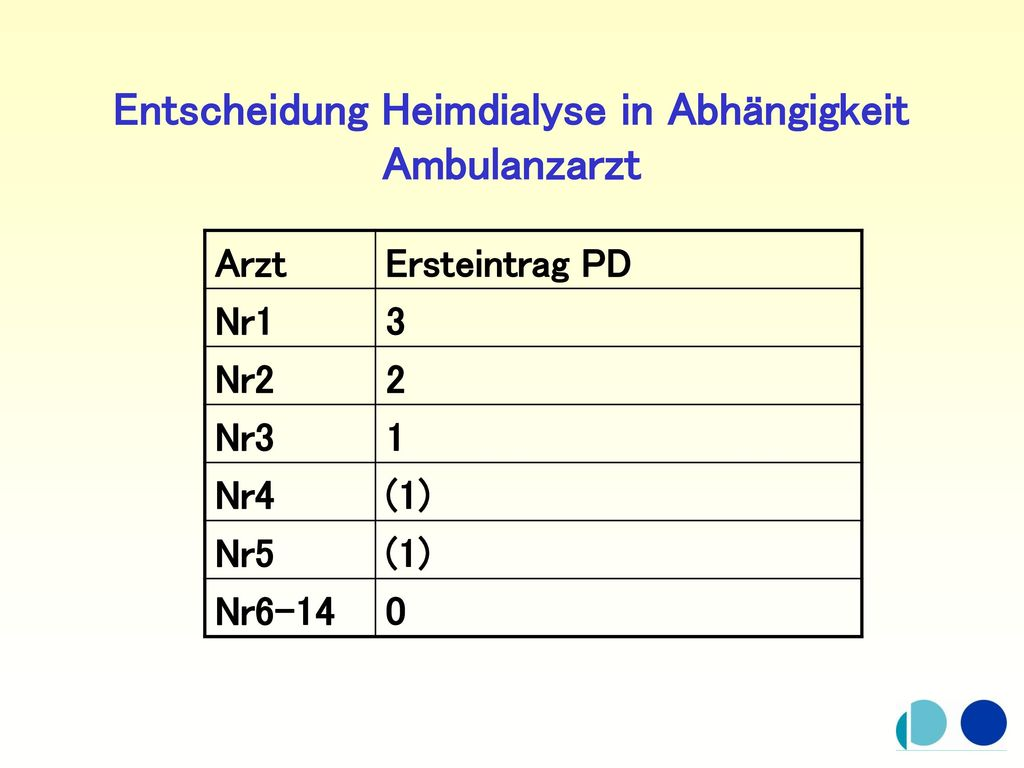 Entscheidung Heimdialyse in Abhängigkeit Ambulanzarzt