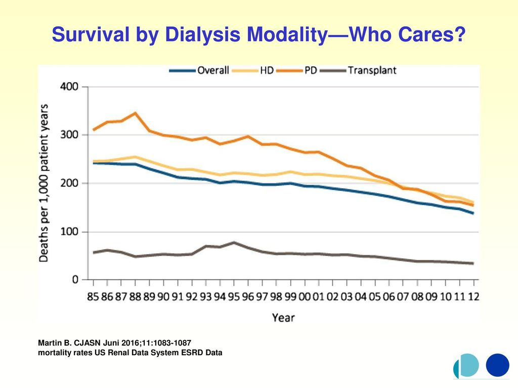 Survival by Dialysis Modality—Who Cares