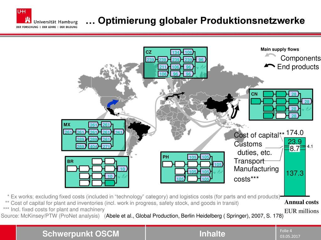 … Optimierung globaler Produktionsnetzwerke