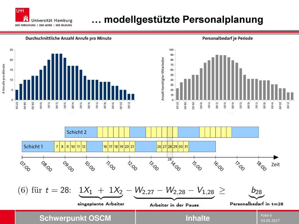 … modellgestützte Personalplanung