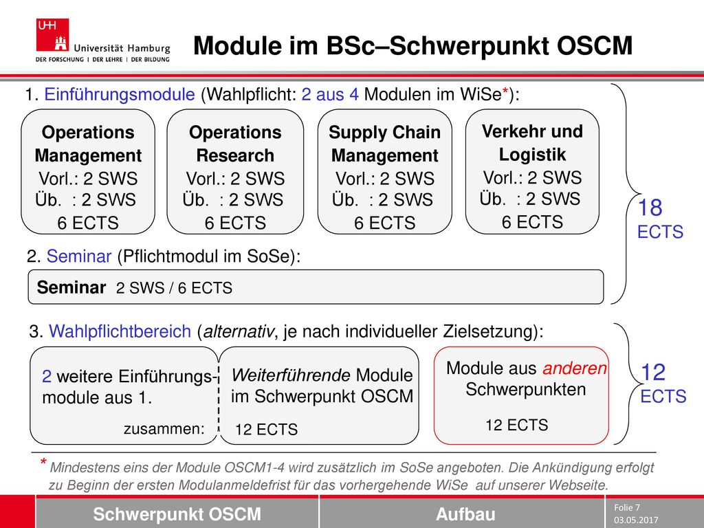 Module im BSc–Schwerpunkt OSCM
