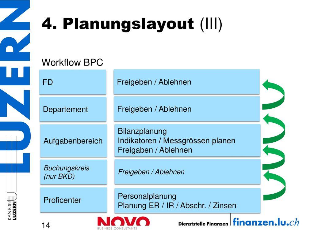 4. Planungslayout (III) Workflow BPC FD Departement Bilanzplanung