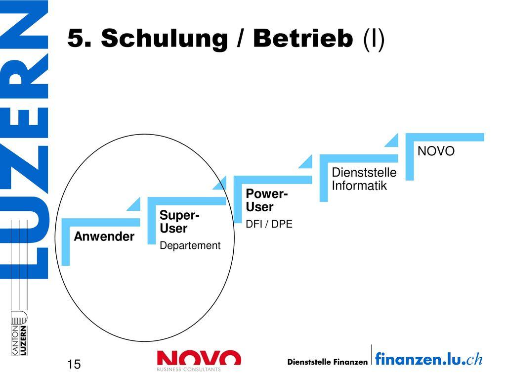 5. Schulung / Betrieb (I) NOVO Dienststelle Informatik Power-User