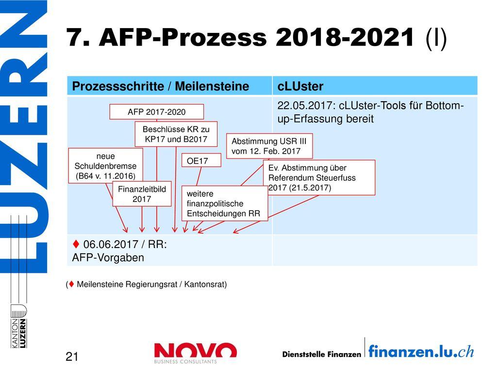 7. AFP-Prozess 2018-2021 (I) Prozessschritte / Meilensteine cLUster