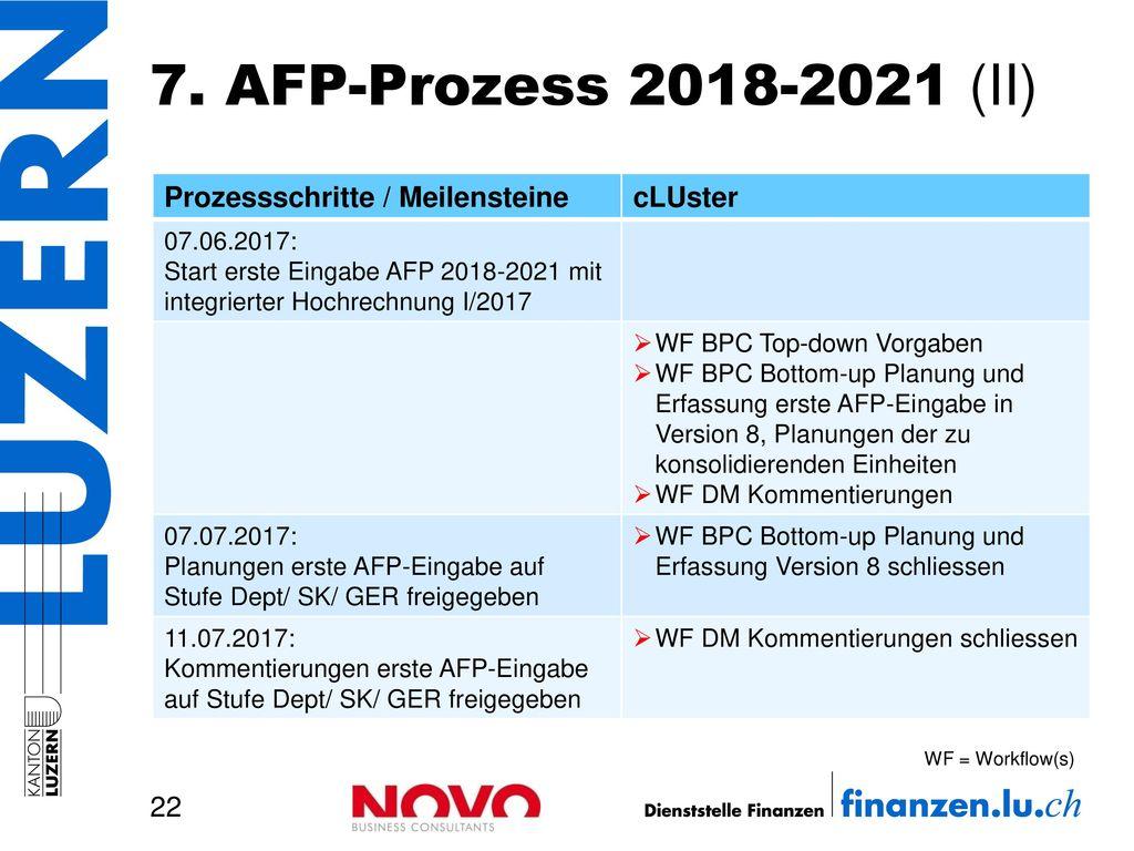7. AFP-Prozess 2018-2021 (II) Prozessschritte / Meilensteine cLUster