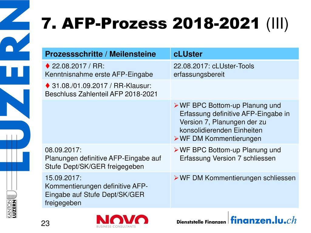7. AFP-Prozess 2018-2021 (III) Prozessschritte / Meilensteine cLUster