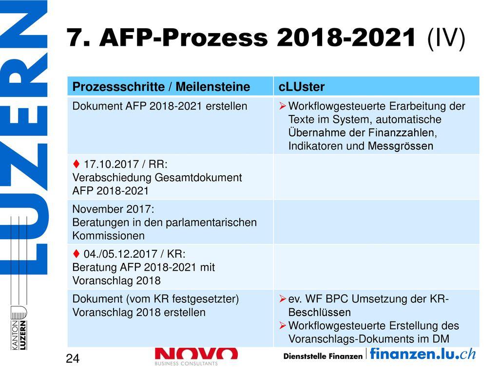 7. AFP-Prozess 2018-2021 (IV) Prozessschritte / Meilensteine cLUster