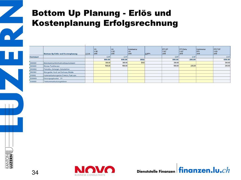 Bottom Up Planung - Erlös und Kostenplanung Erfolgsrechnung
