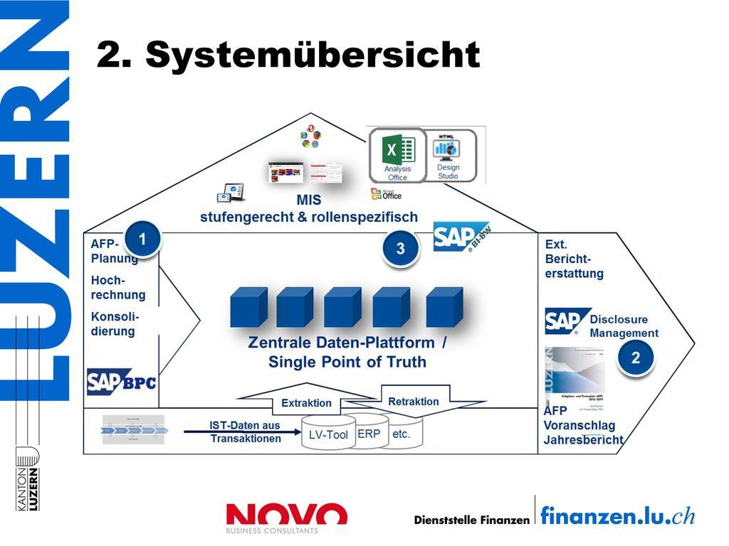 2. Systemübersicht