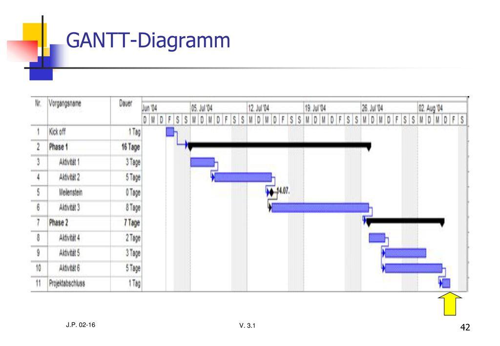 GANTT-Diagramm J.P. 02-16