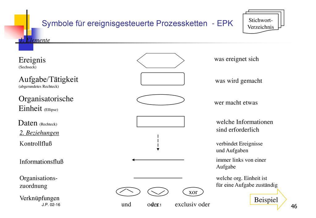 Symbole für ereignisgesteuerte Prozessketten - EPK