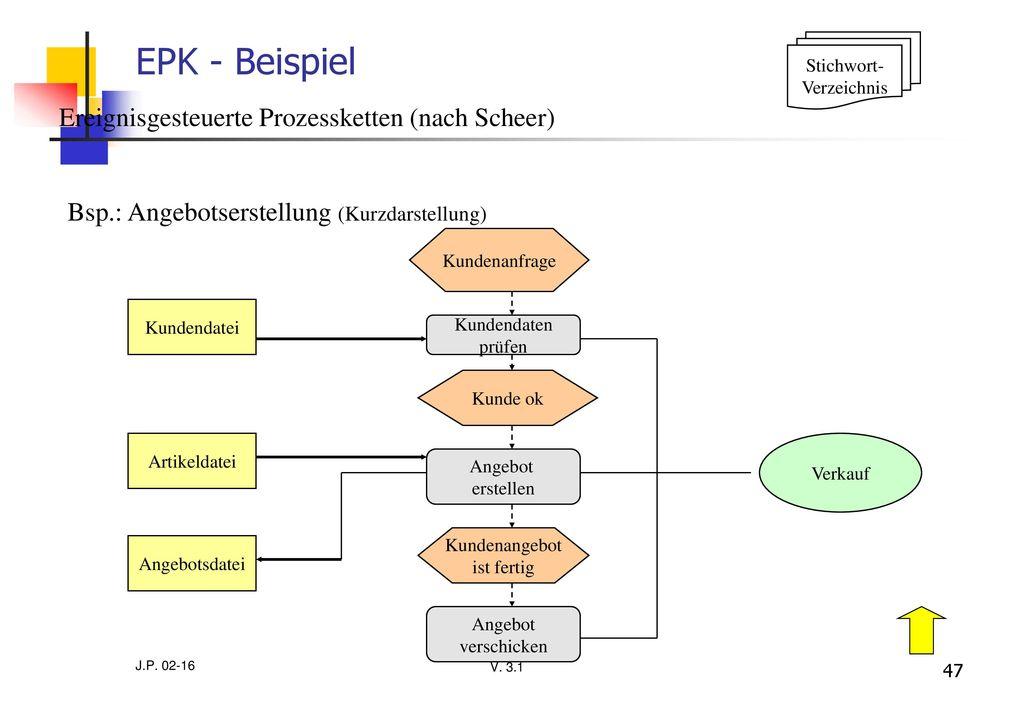EPK - Beispiel Ereignisgesteuerte Prozessketten (nach Scheer)