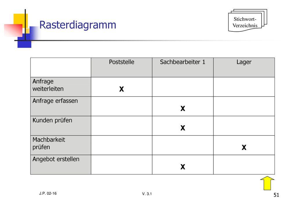 Stichwort- Verzeichnis Rasterdiagramm J.P. 02-16