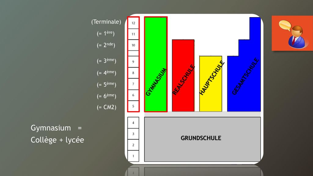 Gymnasium = Collège + lycée (Terminale) (= 1ère) (= 2nde) (= 3ème)