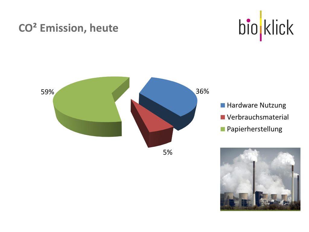 CO² Emission, heute