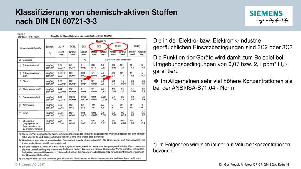 Klassifizierung von chemisch-aktiven Stoffen nach DIN EN 60721-3-3
