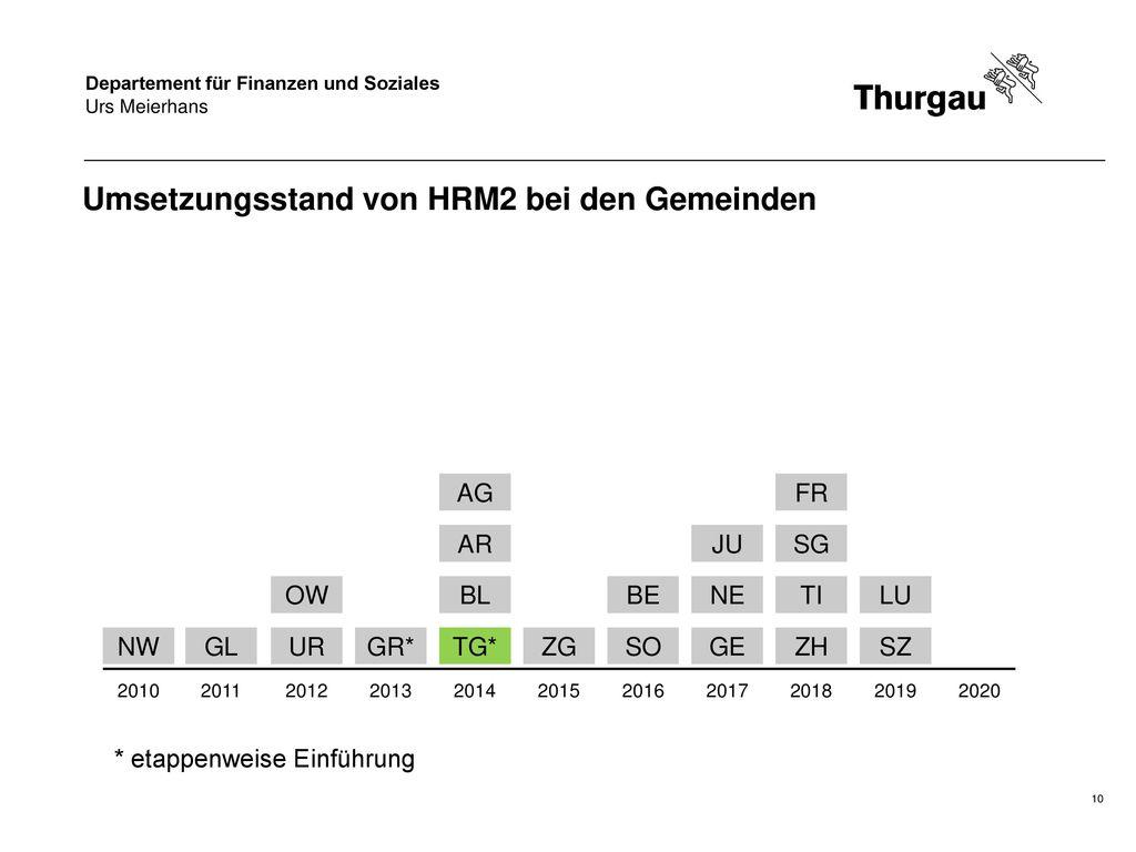 Umsetzungsstand von HRM2 bei den Gemeinden