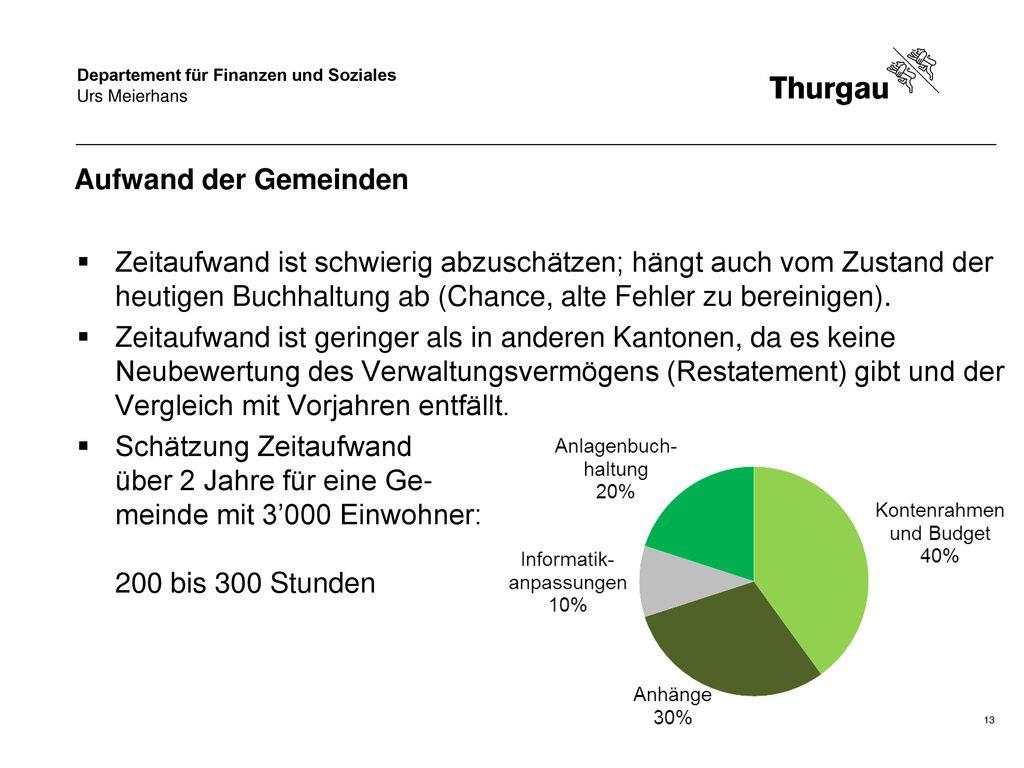 Urs Meierhans Aufwand der Gemeinden.