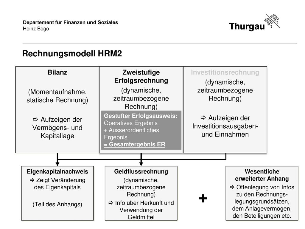 + Rechnungsmodell HRM2 Bilanz (Momentaufnahme, statische Rechnung)