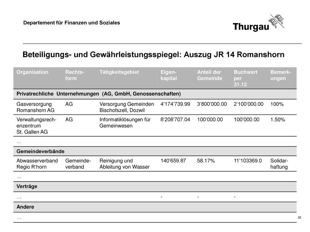 Beteiligungs- und Gewährleistungsspiegel: Auszug JR 14 Romanshorn