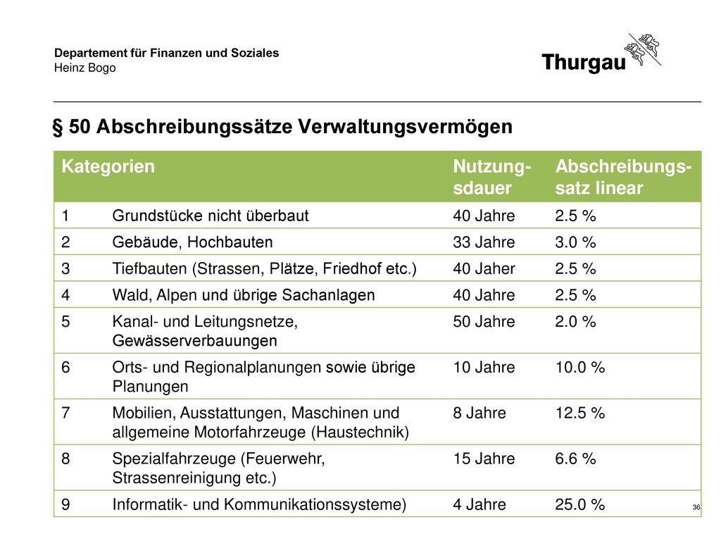 § 50 Abschreibungssätze Verwaltungsvermögen