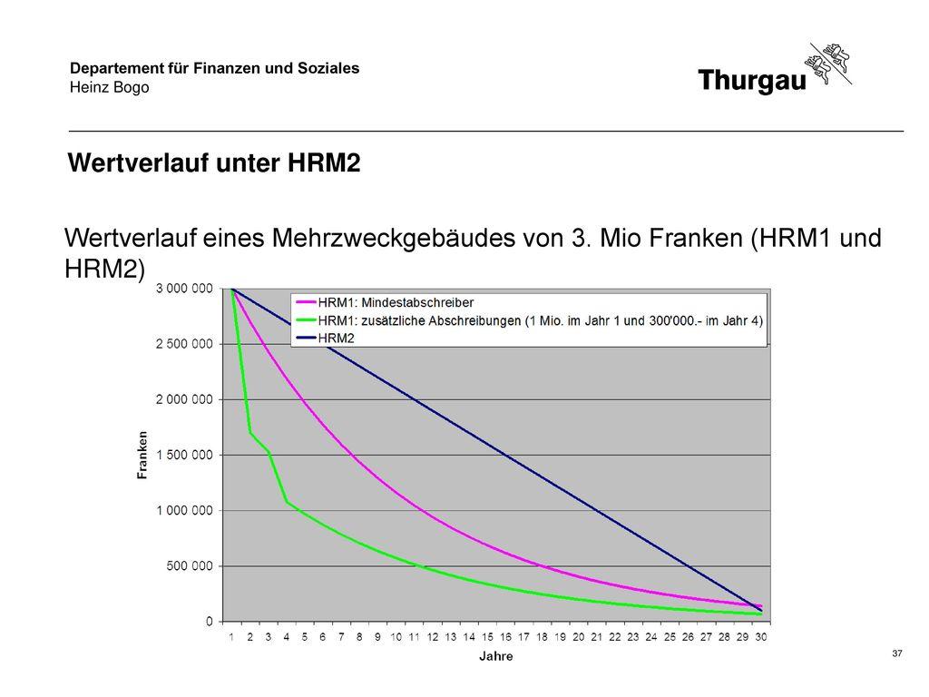 Wertverlauf eines Mehrzweckgebäudes von 3. Mio Franken (HRM1 und HRM2)