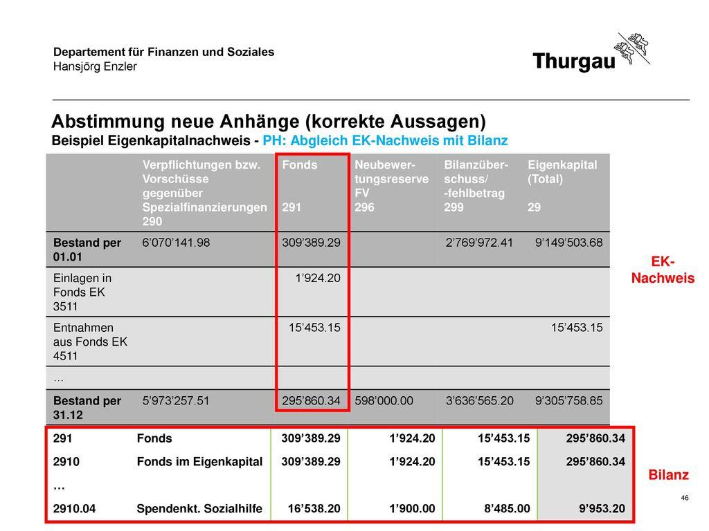 Hansjörg Enzler Abstimmung neue Anhänge (korrekte Aussagen) Beispiel Eigenkapitalnachweis - PH: Abgleich EK-Nachweis mit Bilanz.