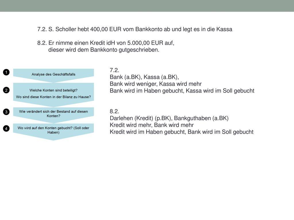 7.2. S. Scholler hebt 400,00 EUR vom Bankkonto ab und legt es in die Kassa
