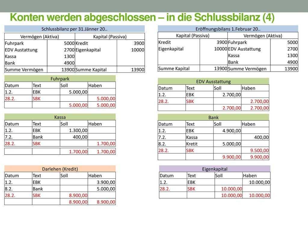 Konten werden abgeschlossen – in die Schlussbilanz (4)