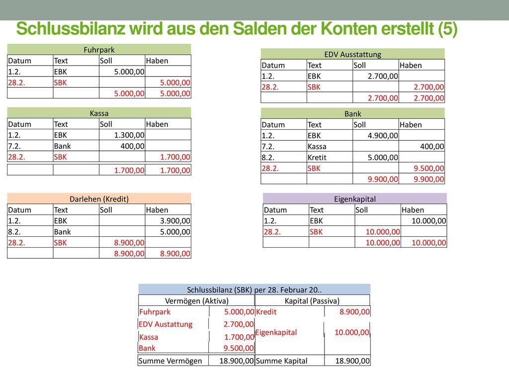 Schlussbilanz wird aus den Salden der Konten erstellt (5)