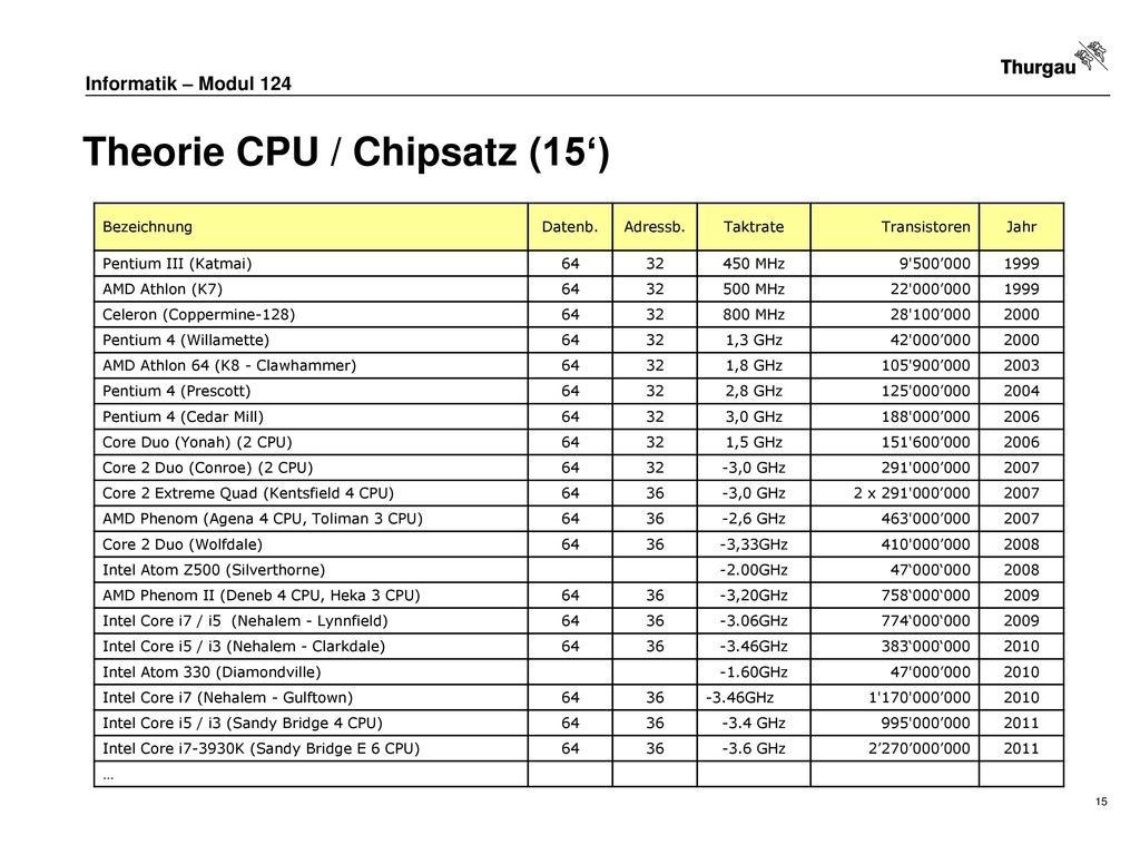 Theorie CPU / Chipsatz (15')