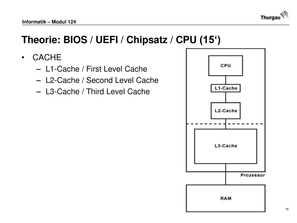 Theorie: BIOS / UEFI / Chipsatz / CPU (15')