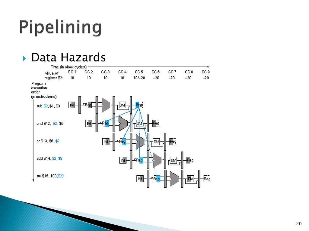 Pipelining Data Hazards