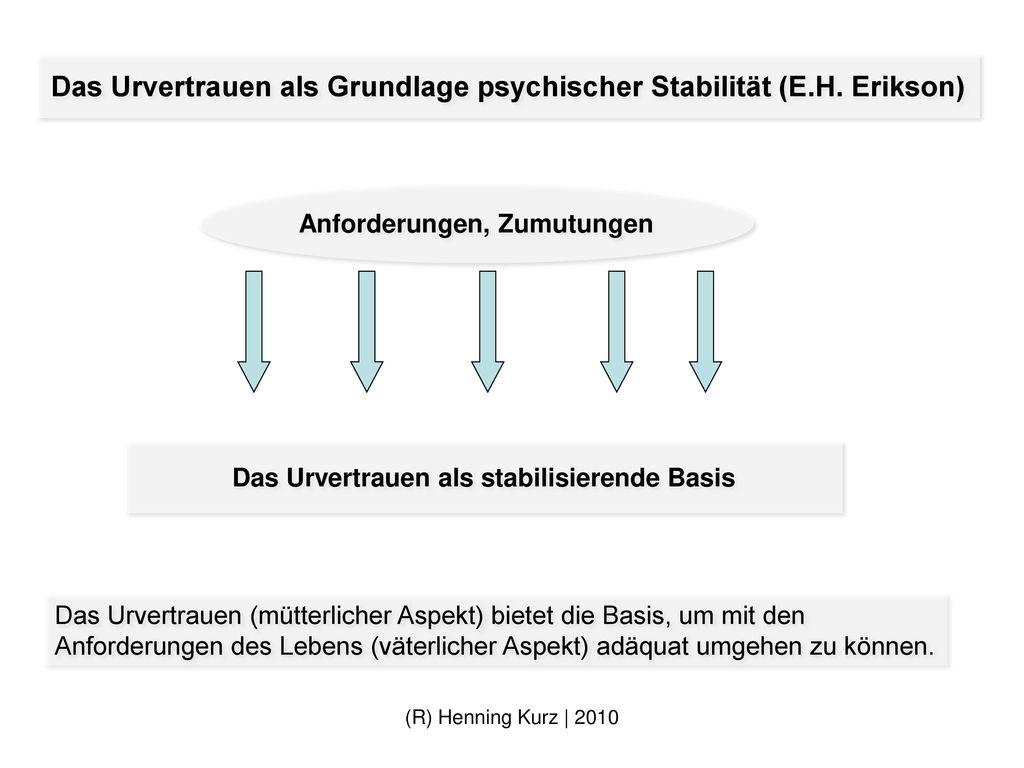 Das Urvertrauen als Grundlage psychischer Stabilität (E.H. Erikson)