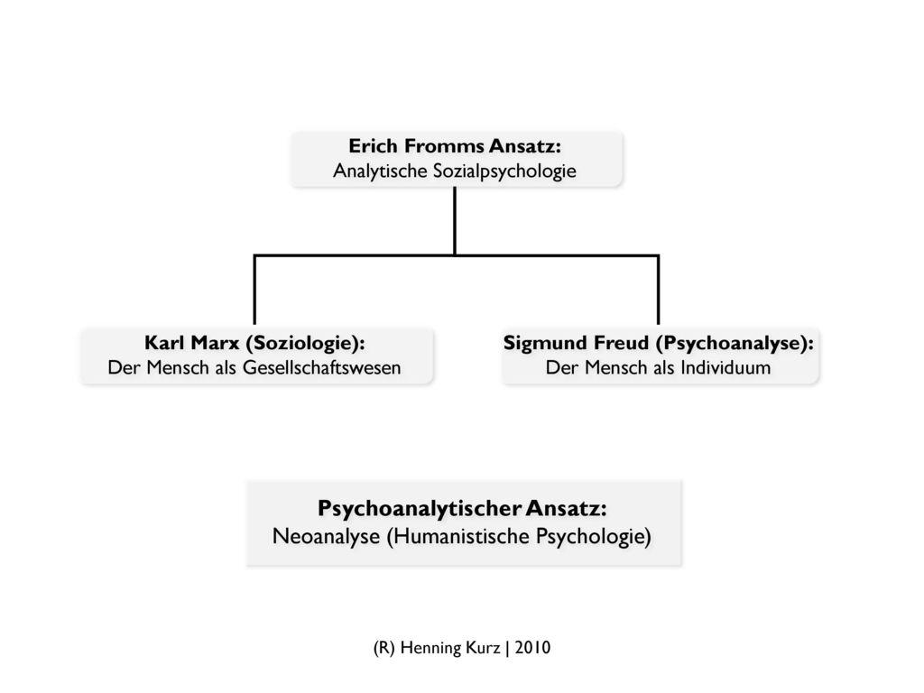 Karl Marx (Soziologie): Sigmund Freud (Psychoanalyse):