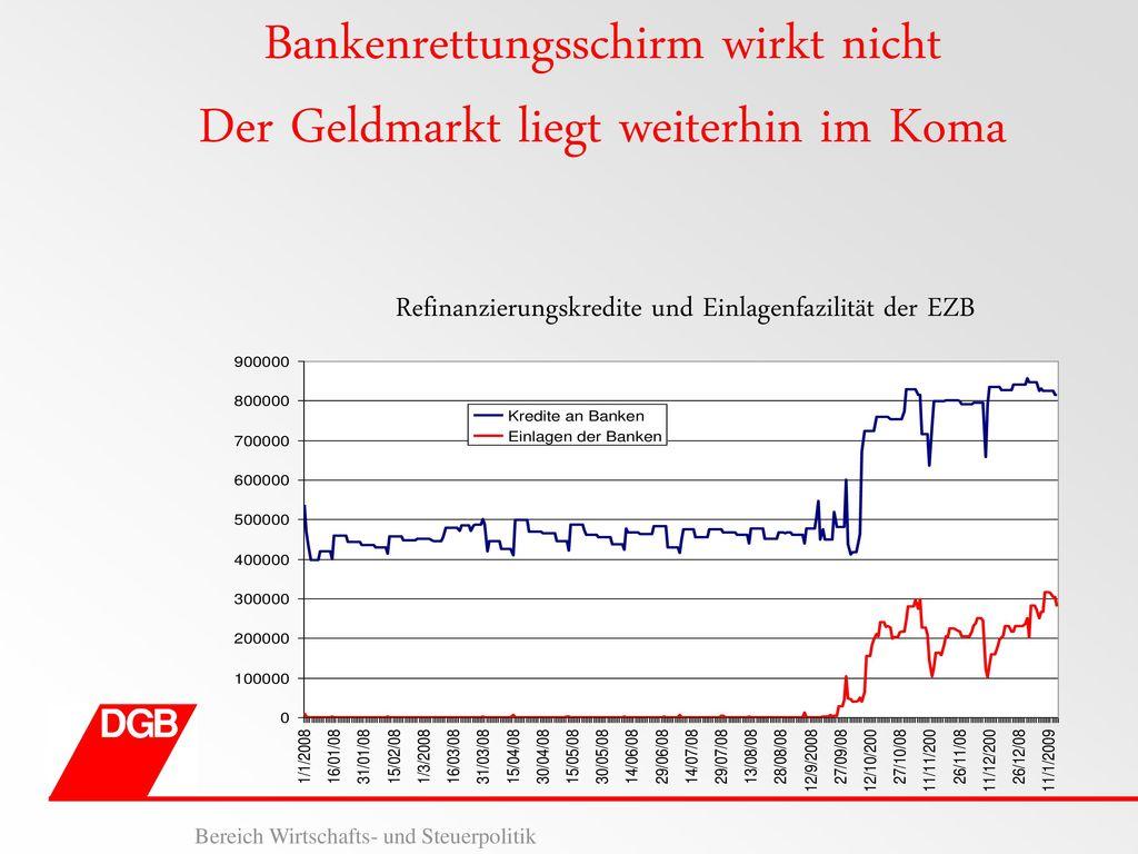 Bankenrettungsschirm wirkt nicht Der Geldmarkt liegt weiterhin im Koma