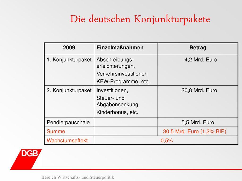 Die deutschen Konjunkturpakete