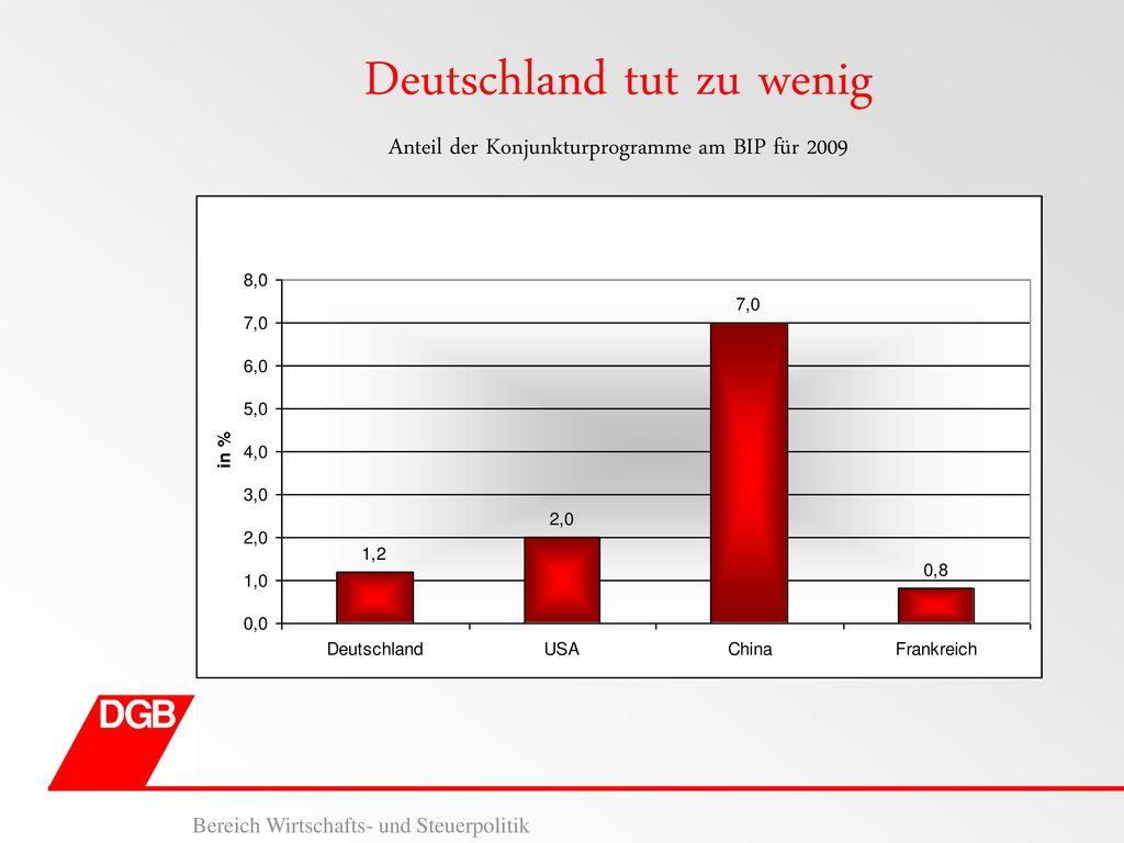 Deutschland tut zu wenig Anteil der Konjunkturprogramme am BIP für 2009