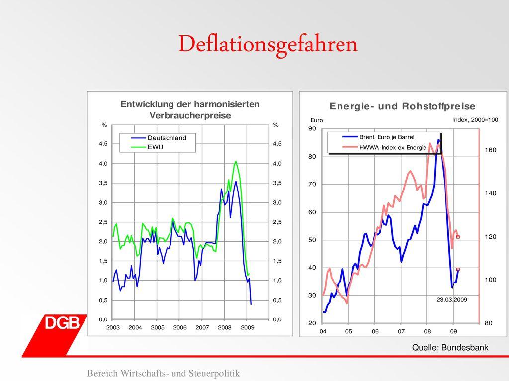 Deflationsgefahren Quelle: Bundesbank