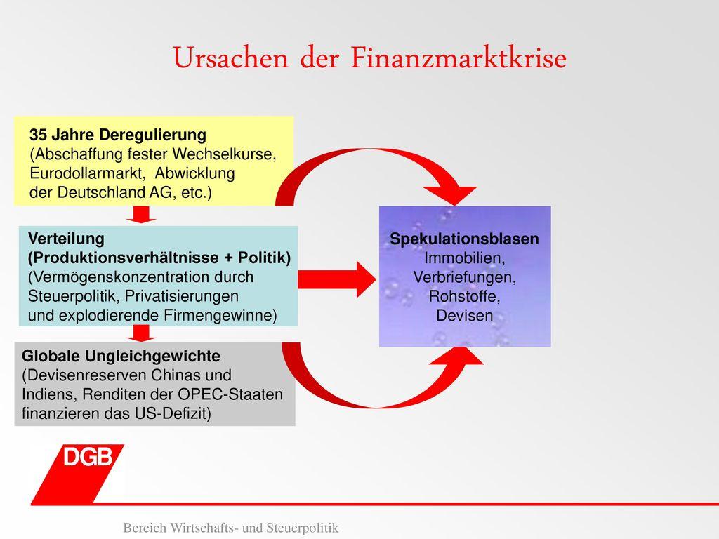 Ursachen der Finanzmarktkrise