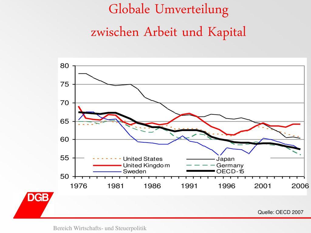 Globale Umverteilung zwischen Arbeit und Kapital