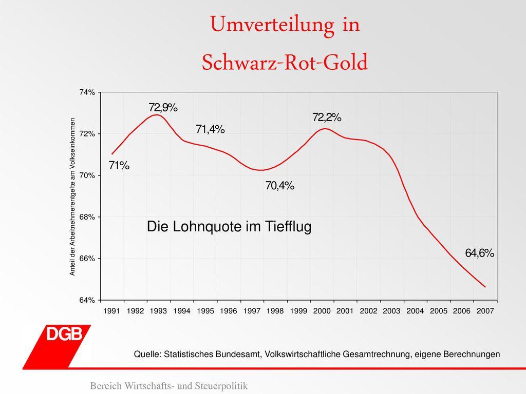 Umverteilung in Schwarz-Rot-Gold