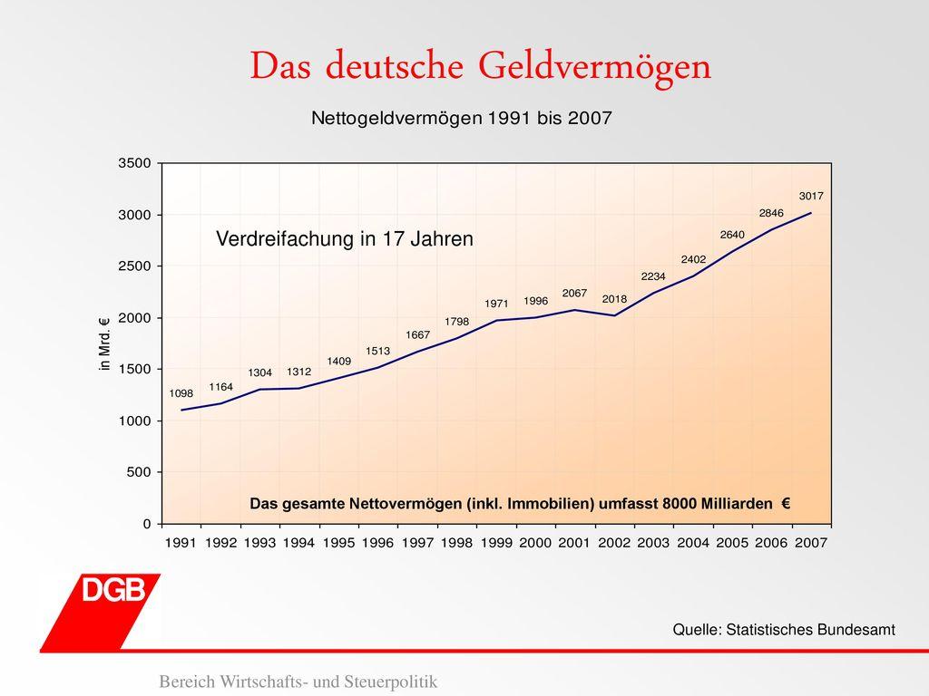 Das deutsche Geldvermögen