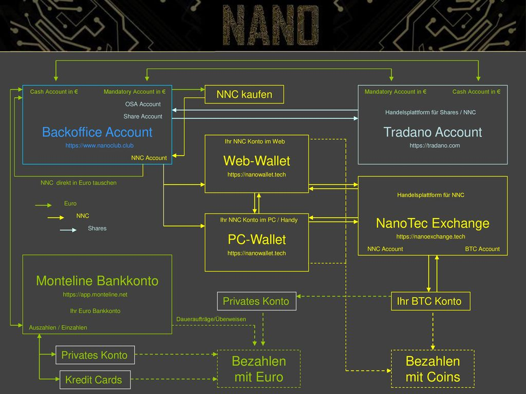 Backoffice Account Tradano Account Web-Wallet NanoTec Exchange