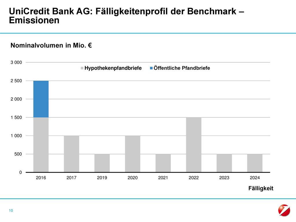 UniCredit Bank AG: Fälligkeitenprofil der Benchmark – Emissionen