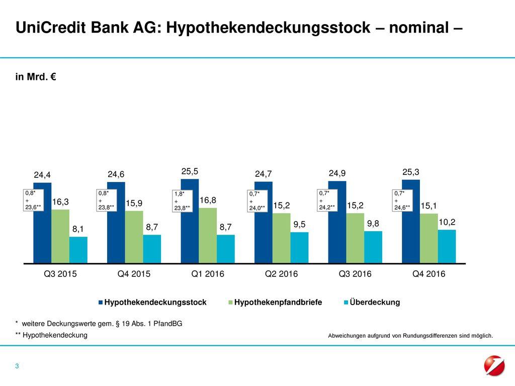 UniCredit Bank AG: Hypothekendeckungsstock – nominal –