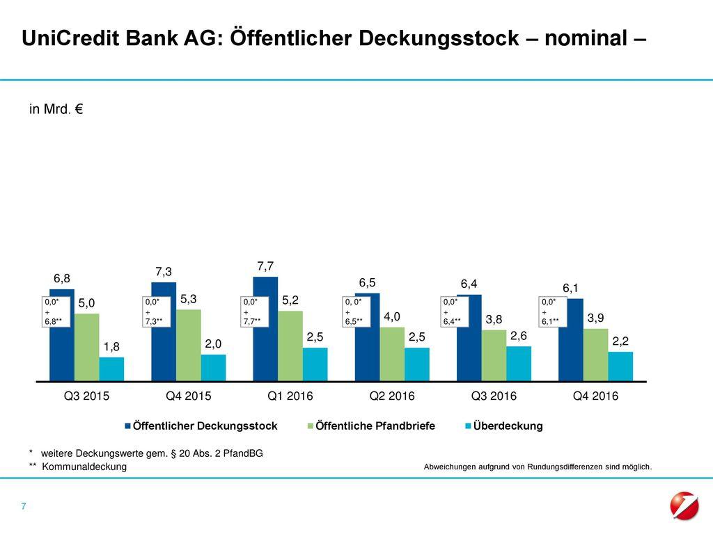 UniCredit Bank AG: Öffentlicher Deckungsstock – nominal –