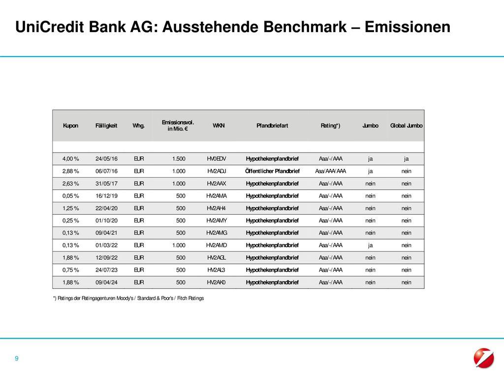 UniCredit Bank AG: Ausstehende Benchmark – Emissionen